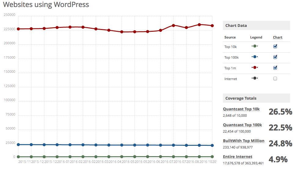 Wodpress statistics